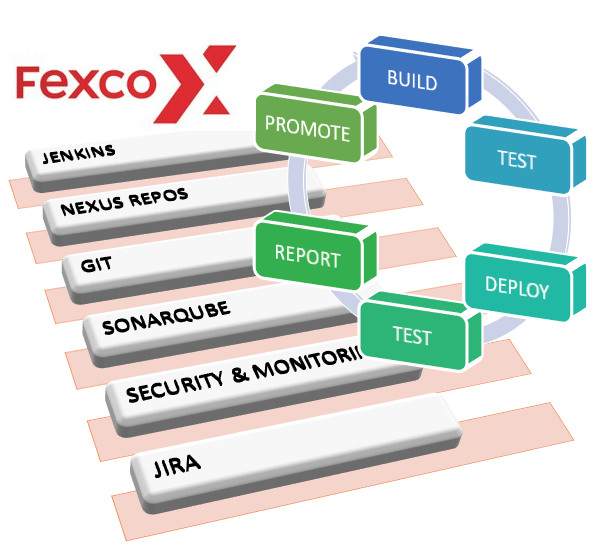 FEXCO API-Centric Approach (II): Delivery Platform