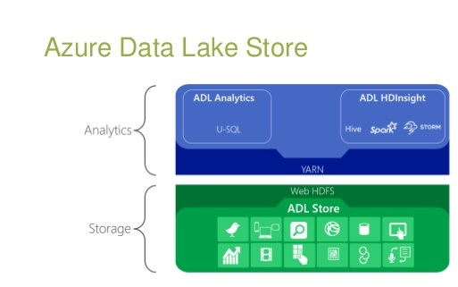 Azure Data Lake & Databricks - Tech Blog