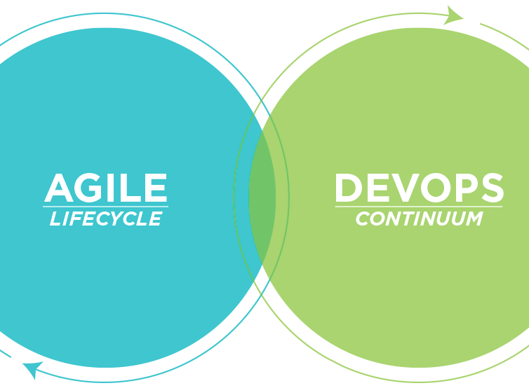 Delivery Platform – Software Delivery Life Cycle (SDLC)