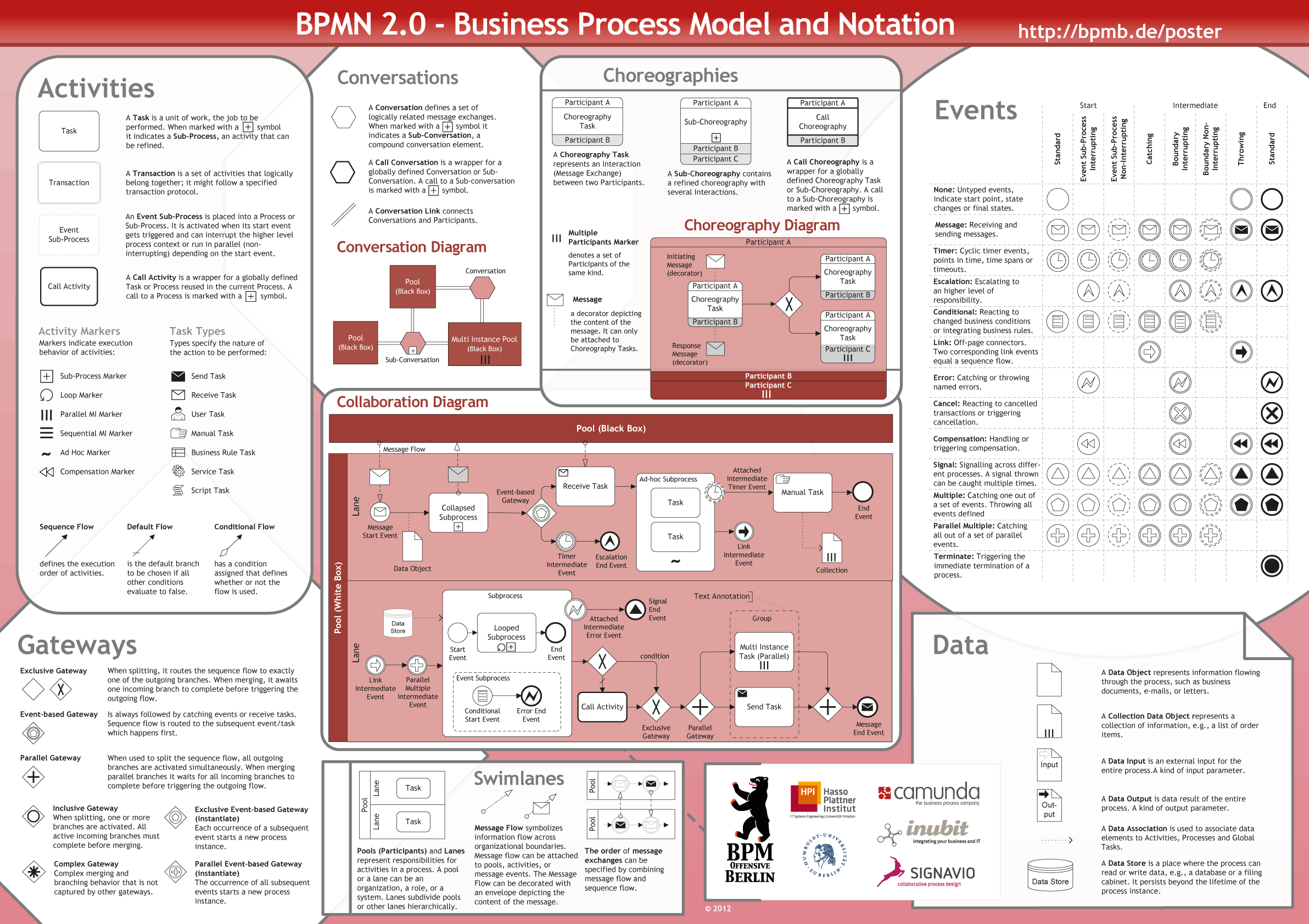 poster-preview-bpmn-en - Tech Blog