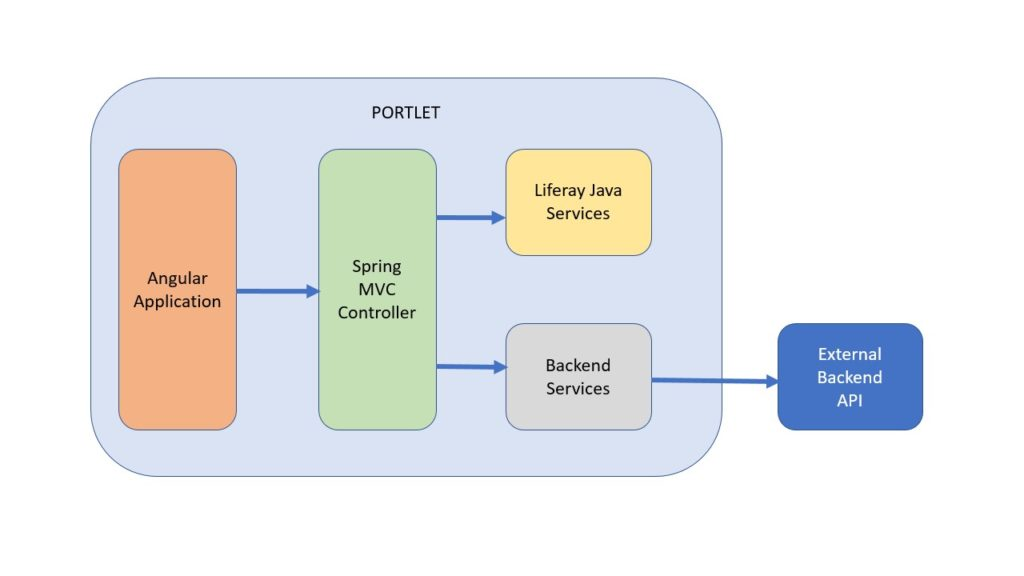 Micro Frontends: Liferay Portlets approach  Part 2 - Tech Blog